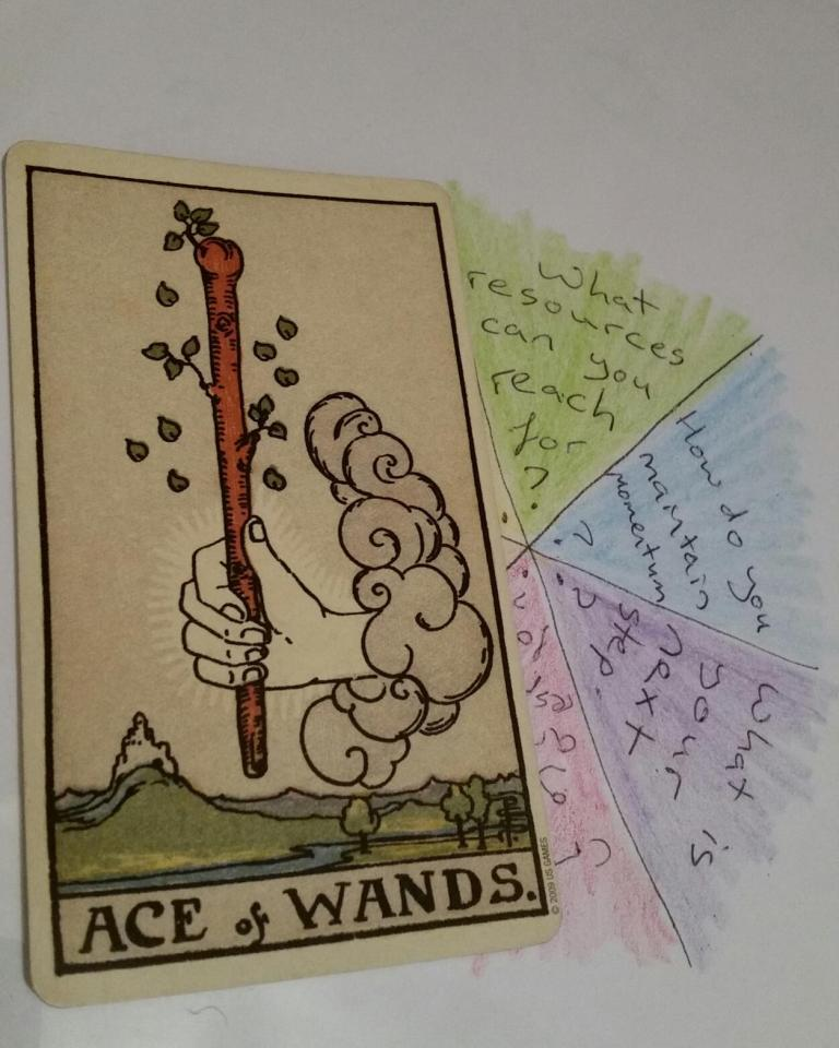 The Creative Spark Tarot reading was created in honor of the Unknown Writer's Contest